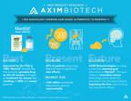 Medical Marijuana, Inc. Major Investment AXIM Biotech Enters Term Sheet Agreement With U.S. API Company To Develop Bioequivalent Product To Marinol