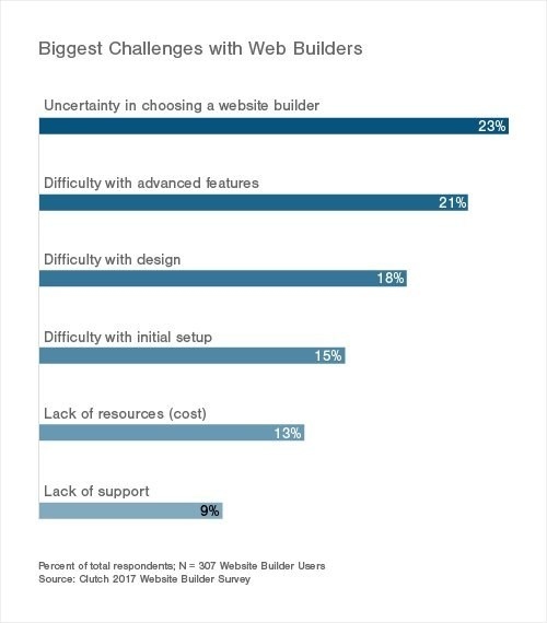 Choosing a Web Builder More Challenging Than Using the Tool for DIYers Building a Website