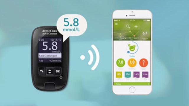 Avec le glucomètre Accu-Chek Aviva Connect et l'application mySugr, les utilisateurs bénéficient d'un accès facile et rapide à toutes leurs données de diabète, partout et en tout temps. (Groupe CNW/Roche Soins du diabète)