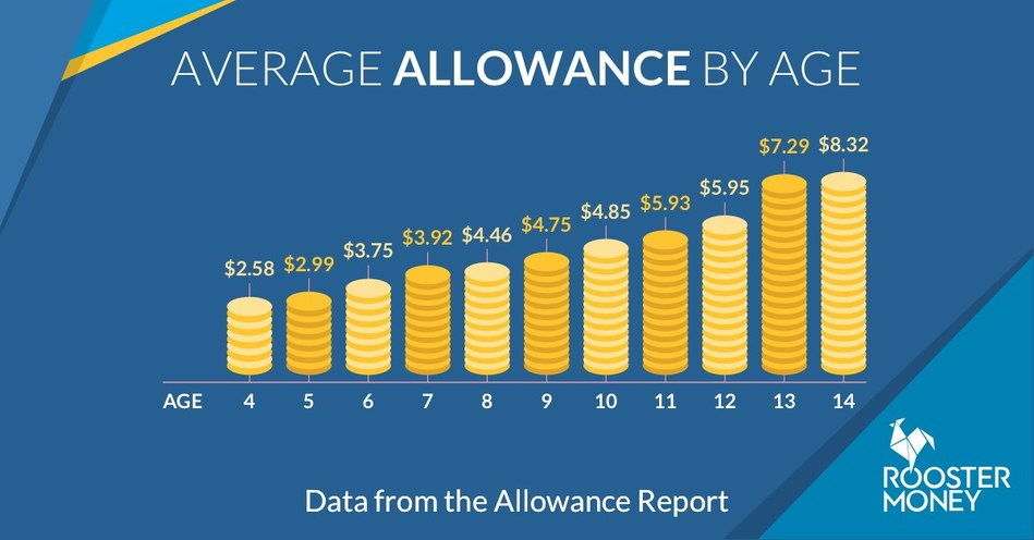 RoosterMoney - Average Allowance by Age (PRNewsFoto/RoosterMoney)