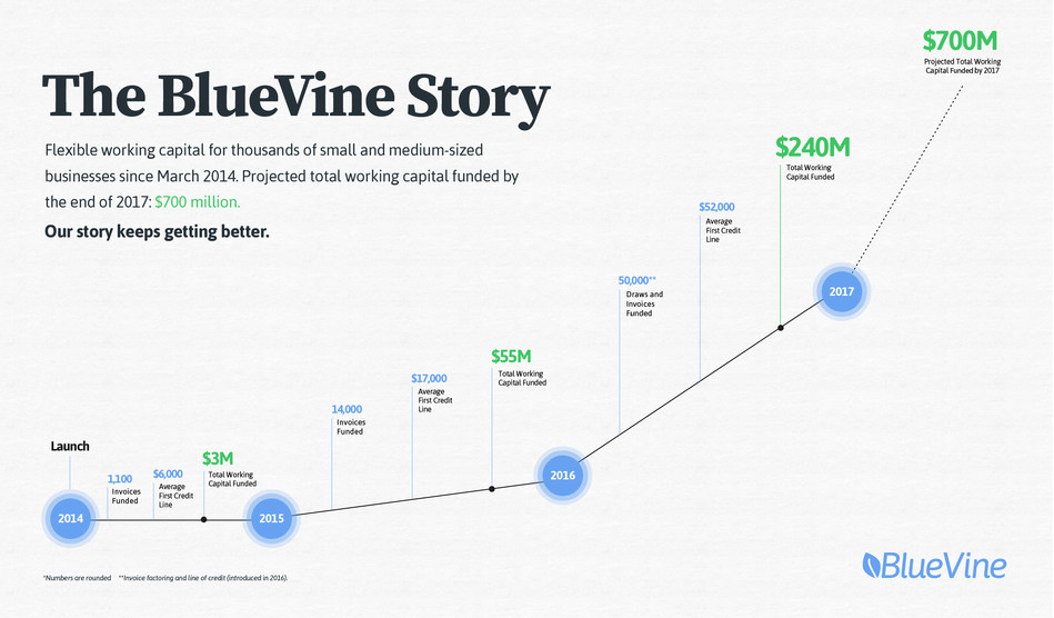 BlueVine provides flexible working capital financing to small and medium-sized businesses, giving them quick access to funds needed to purchase inventory, cover expenses or expand operations. BlueVine offers a cloud-based invoice factoring service that allows business owners to tap into capital in their outstanding invoices. The Company also offers Flex Credit, an on-demand revolving business credit line of up to $100,000.