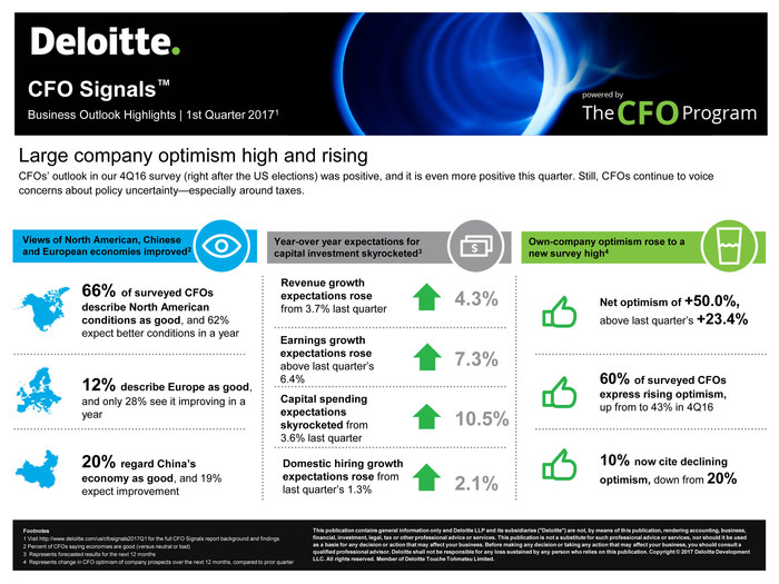 Deloitte CFO Signals™ Survey: Optimism Abounds