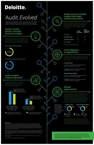 The Deloitte Audit Value Survey Deloitte New York, NY