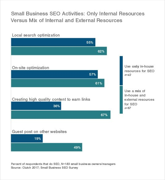 Small Business SEO Investment to Increase Over 20% in 2017, New Survey Finds