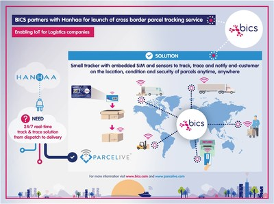 BICS Partners With Hanhaa for Launch of Cross Border Parcel Tracking Service - ParceLive