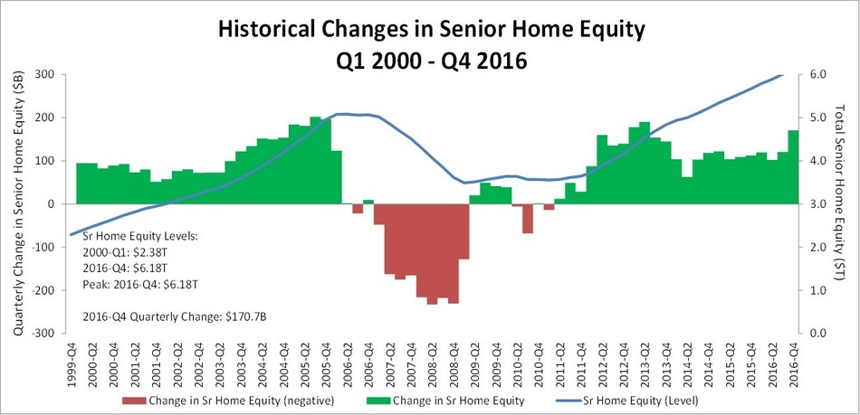Quarter Over Quarter Changes in Senior Home Equity Prepared by RiskSpan, Inc. Data Sources: American Community Survey, Census, FHFA, Federal Reserve.
