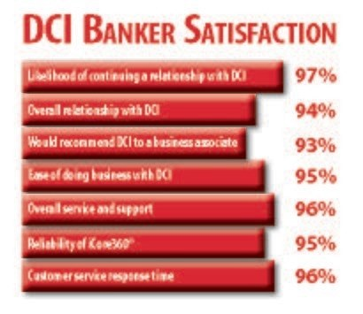 Banker Satisfaction with DCI Reflects Overall Excellent Service