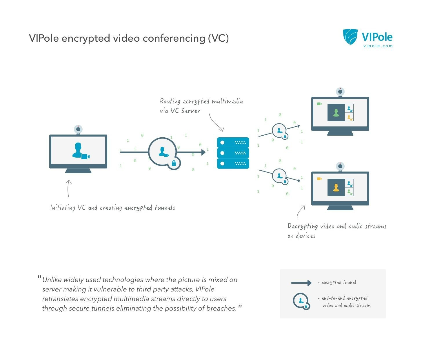 VIPole encrypted video conferencing