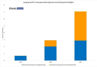 Market value of glucose monitoring - for full forecasts please purchase Technologies for Diabetes Management 2017-2027: Forecasts, Players, Opportunities (www.IDTechEx.com/diabetes). Image source: IDTechEx Research (PRNewsFoto/IDTechEx)