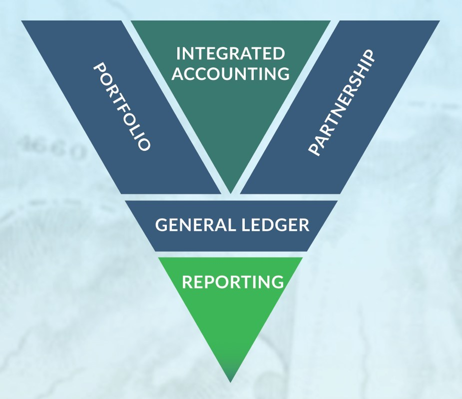 Integrated accounting and analysis for public and private investments