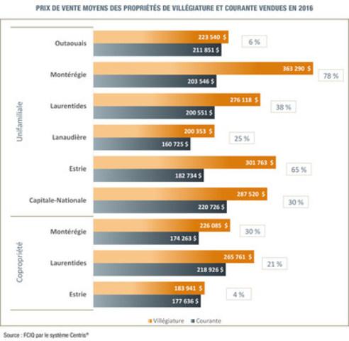 PRIX DE VENTE MOYENS DES PROPRIÉTÉS DE VILLÉGIATURE ET COURANTE VENDUES EN 2016 (Groupe CNW/Fédération des chambres immobilières du Québec)