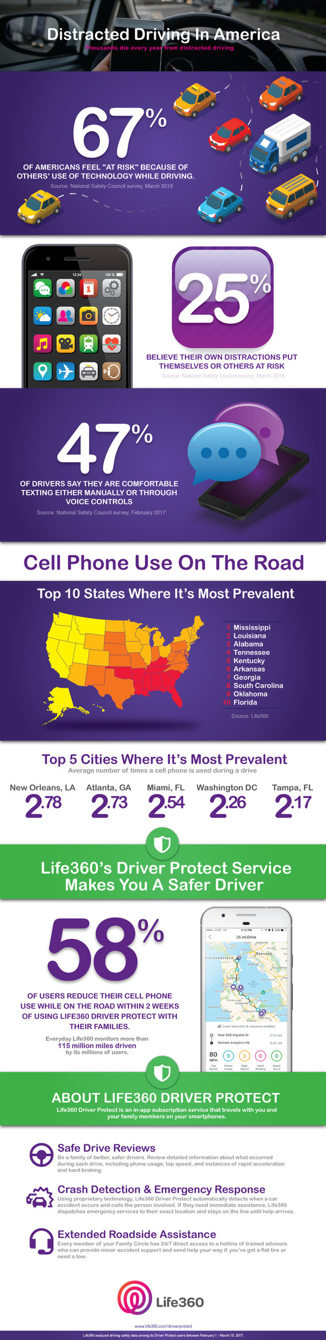 Life360 Driving Behavior Data Reveals Distracted Driving