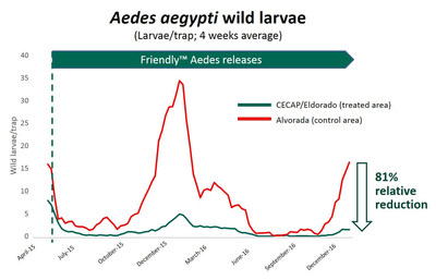 Wild larvae/trap in CECAP/Eldorado (PRNewsFoto/Oxitec Ltd)
