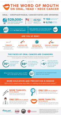 2017 Oral, Head and Neck Cancer Infographic