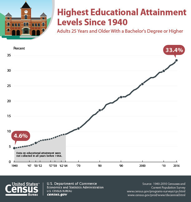 More than one-third of the adult population in the United States has a bachelor's degree or higher.