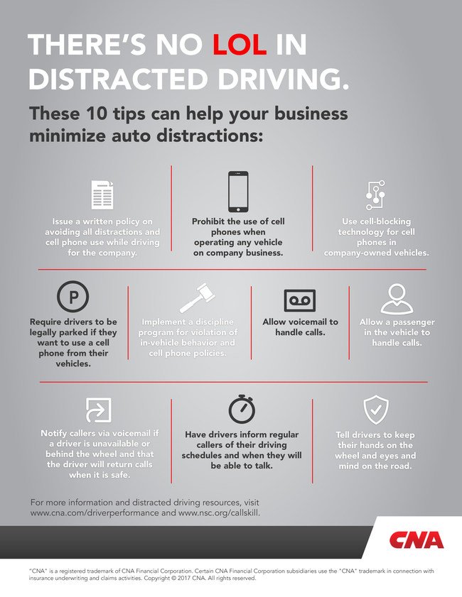 Distracted driving has joined alcohol and speeding as a leading factor in fatal and serious injury crashes, according to the National Safety Council, and cell phone use is involved in more than a quarter of all vehicle crashes. CNA recommends these 10 tips can help businesses minimize auto distractions.