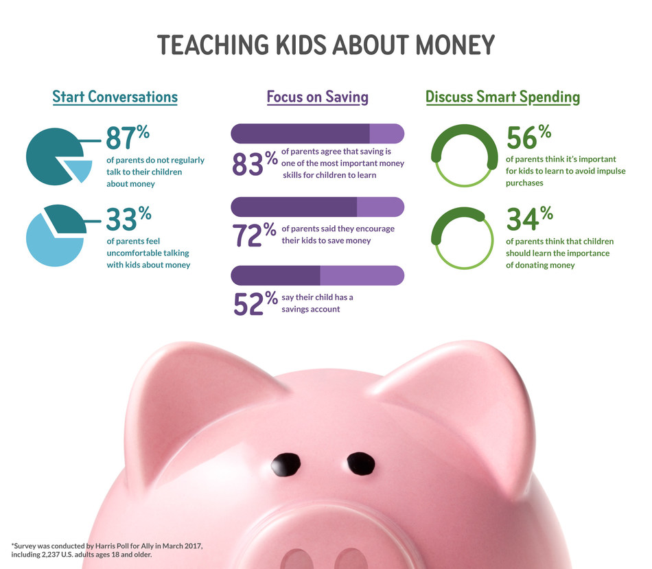 A recent survey conducted online by Harris Poll, on behalf of Ally, found families may need more tools and resources to help educate their kids about money.