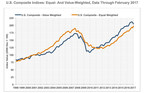 Latest CoStar Composite Price Indices Show Mixed Results as Steady Growth at Low End of CRE Market Offsets High-End Slowdown