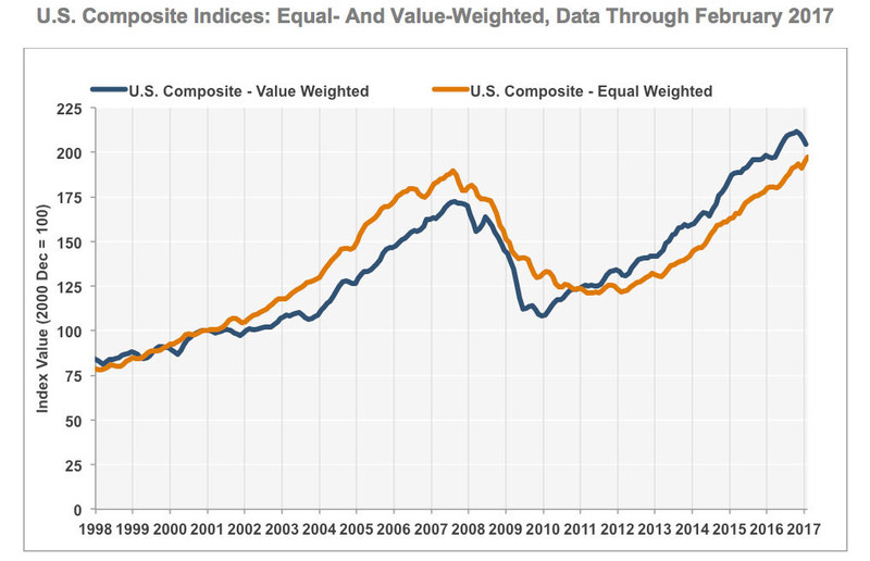 US Composite Indices: Equal- and Value-Weighted, Data Through February 2017, SOURCE: CoStar Group
