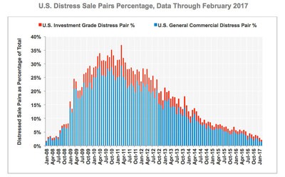 US Distress Sales Percentage, Data Through February 2017, SOURCE: CoStar Group