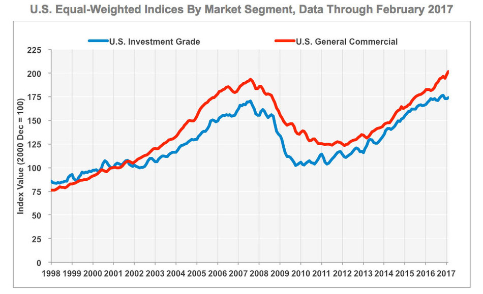 US Equal-Weighted Indices by Market Segment, Data Through February 2017,  SOURCE: CoStar Group