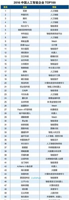 Liulishuo is the only technological education enterprise in the Top 50 list.