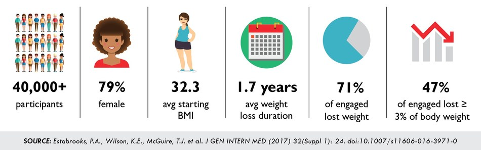 Results of a recent study published in the Journal of General Internal Medicine, examining the reach, effectiveness and implementation costs associated with the community-based wellness program, Weigh and Win. Research conducted by the University of Nebraska Medical Center, Virginia Tech, Kaiser Permanente Colorado and incentaHEALTH.
