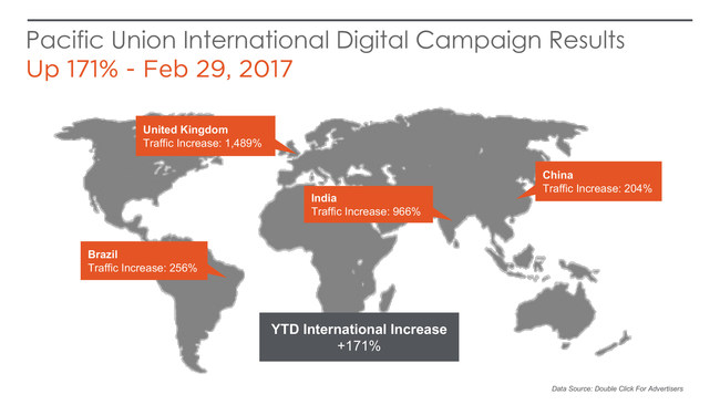 Pacific Union International jumped to eighth largest residential real estate brokerage in the U.S. with 2016 sales volume of $10.15 billion in part due to a strong independent global digital advertising campaign.