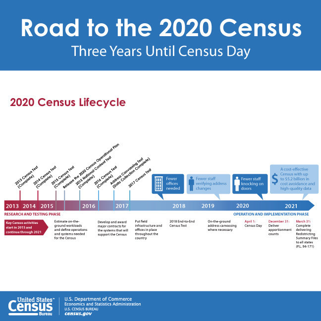 Three years away from Census Day, April 1, 2020, the U.S. Census Bureau continues to leverage years of research to prepare for a complete and accurate census.