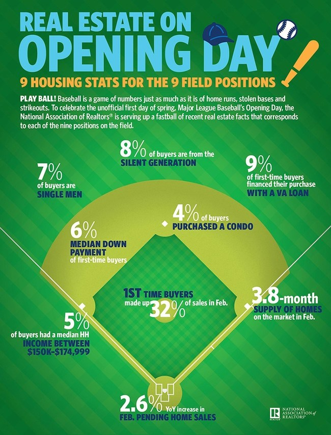 The National Association of Realtors shares 9 housing stats for the 9 baseball field positions