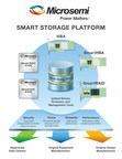 Microsemi's New Smart Storage I/O Controllers Unlock Flash Performance in Data Center Servers