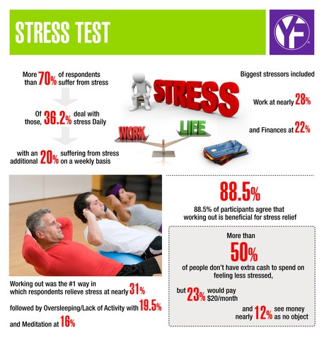 Research Finds that More than 70% of Americans Suffer from Stress; Youfit Health Clubs Encourages Hitting the Gym to De-Compress During National Stress Awareness Month