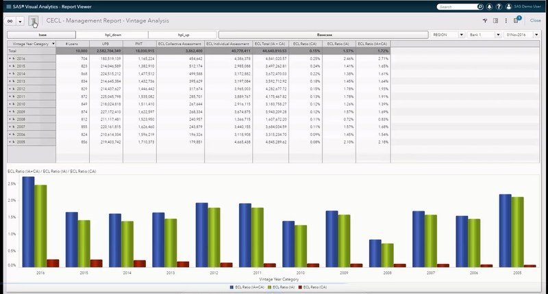 Automated templates for financial and management reporting reduce production time and eliminate potential points of error .