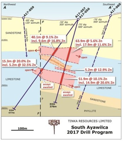 Figure 1.  Interpreted cross section of holes A17-056 and A17-057, looking northeast (CNW Group/Tinka Resources Limited)