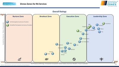 Zinnov Zones for RA Services (PRNewsFoto/Zinnov Management Consulting)