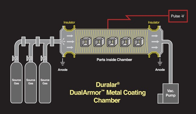 Duralar's DualArmor(TM) technology coats insides and outsides of metal parts.