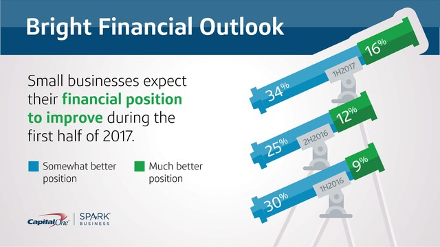 Capital One Small Business Growth Index uncovered that small business optimism is on the rise.