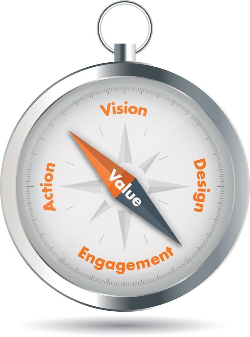 Confirmit Compass, a comprehensive, five-stage VoC maturity model