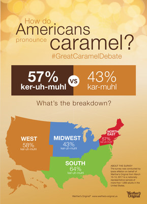 """Werther's Original Conducts National Survey Revealing How Americans Pronounce """"Caramel"""""""