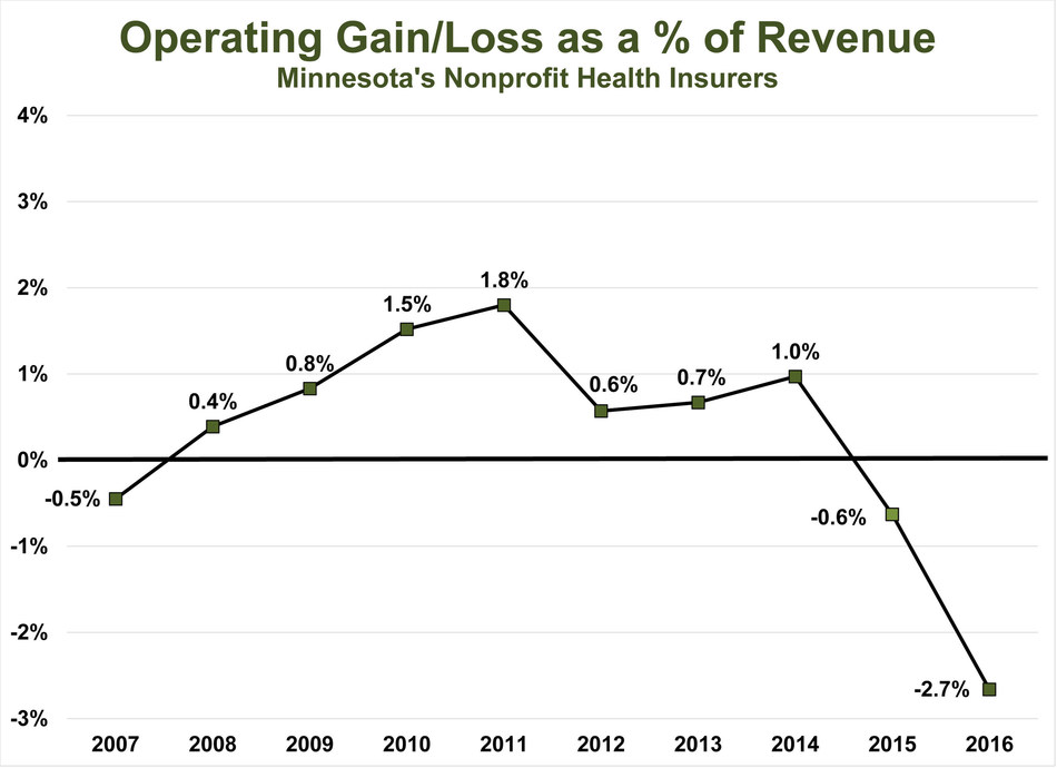 Operating losses 2007 to 2016.