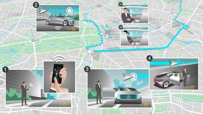 Future mobility: Within a specified area of town, users will be able to use their smartphone to order a car sharing car or robot taxi. The vehicle will then make its way autonomously to the user and the onward journey can commence.