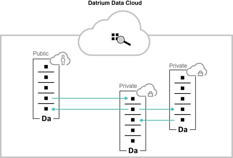 The Datrium DVX Data Cloud