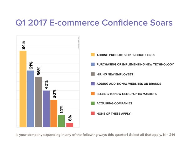 The Q1 2017 EPIC Report found widespread confidence among online retailers with 94% of respondents selecting at least one area of planned growth during the first quarter of 2017. Eighty-seven percent of participants work in a manager position or above and 20% hold executive-level positions.