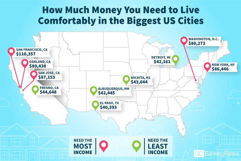 The latest GOBankingRates study finds how much money Americans need to make to live comfortably in the 50 biggest U.S. cities.