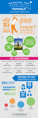 Infographic illustrating how Topgolf is helping grow the game of golf.