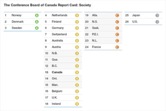 Overall society rankings for Canada and provinces (CNW Group/Conference Board of Canada)