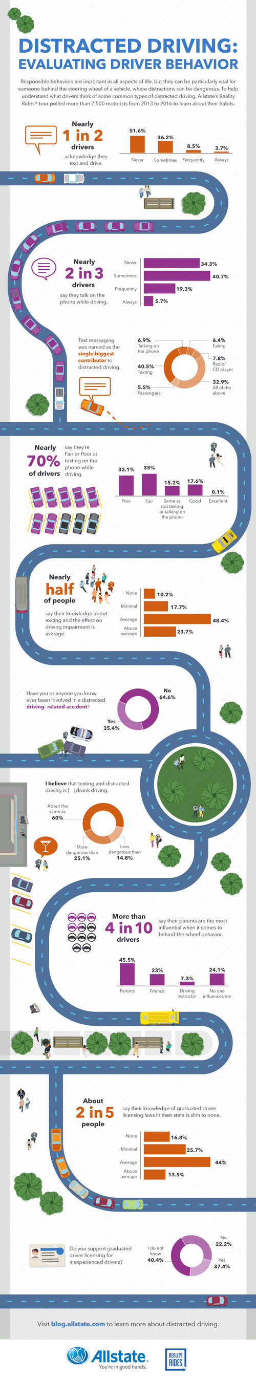 Infographic: Reality Rides measures drivers' distracted driving habits
