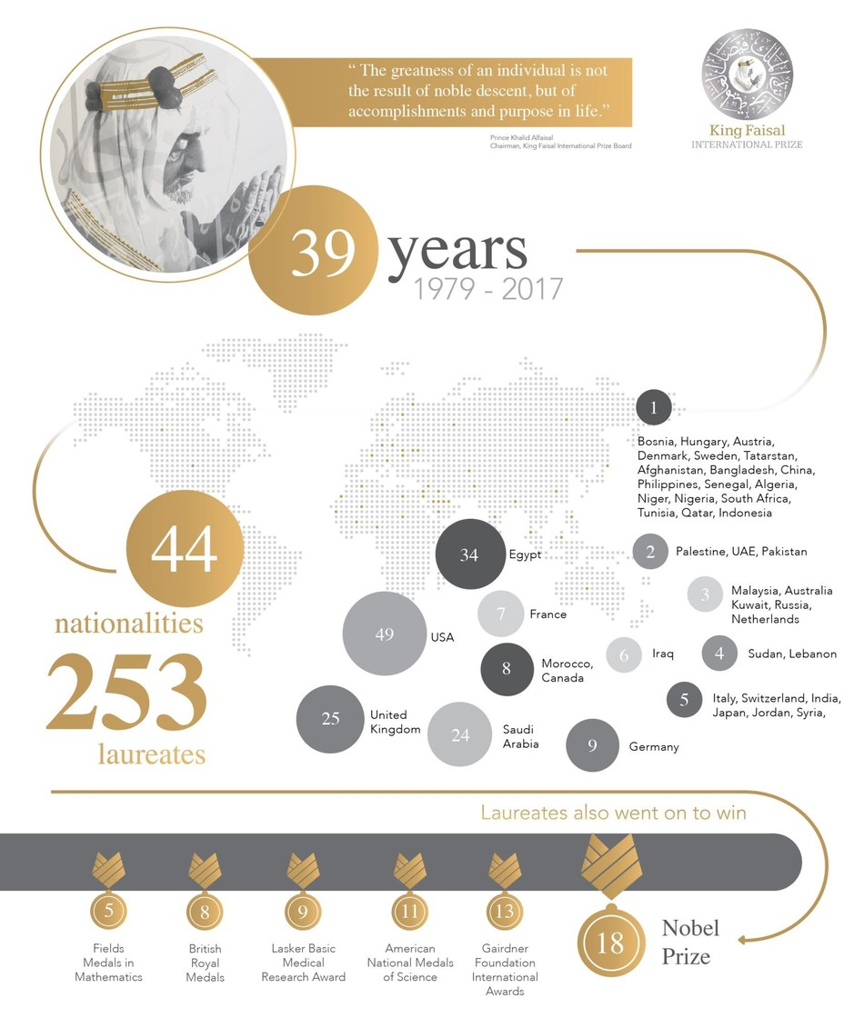 King Faisal International Prize Infographic (PRNewsFoto/King Faisal International Prize)
