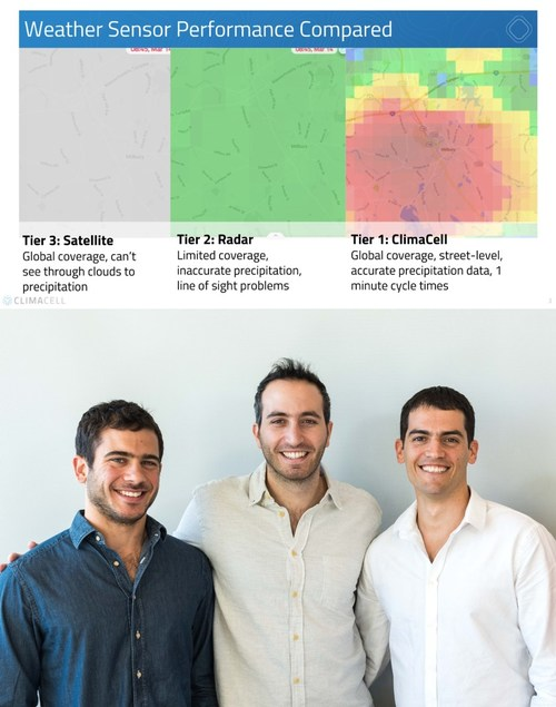 ClimaCell provides high-definition weather forecasting tools to businesses and governments worldwide. The company was founded in 2015 by a team from the MIT Sloan School of Business and the Harvard Business School. For more information, visit www.climacell.co. From left to right: Rei Goffer, Shimon Elkabetz, Itai Zlotnik.