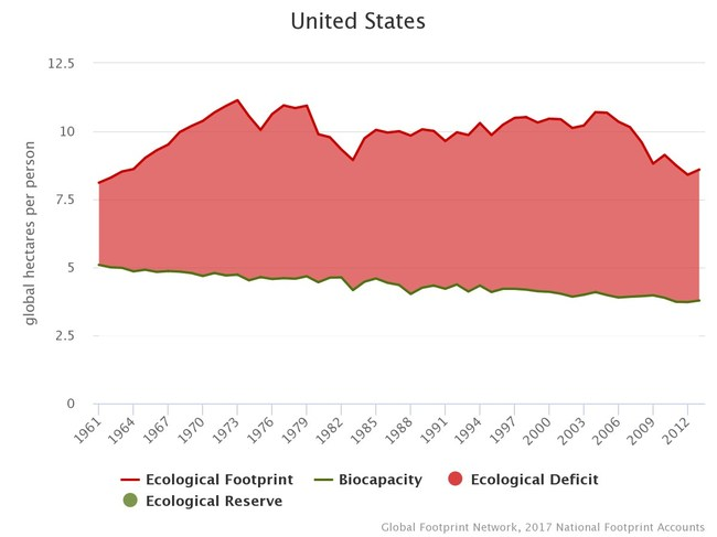 The US per capita Ecological Footprint dropped nearly 20% between 2005 and 2013.